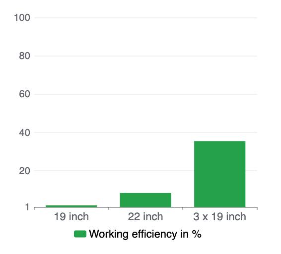 diagram working efficiency