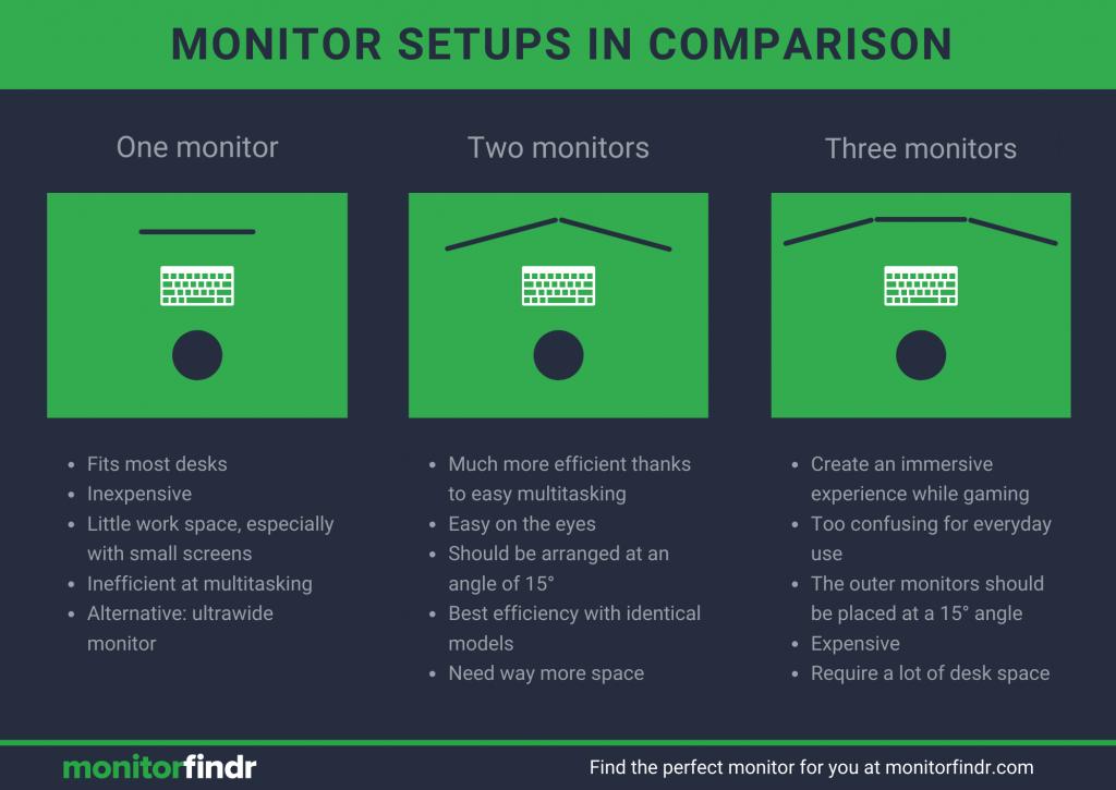 monitors in comparison